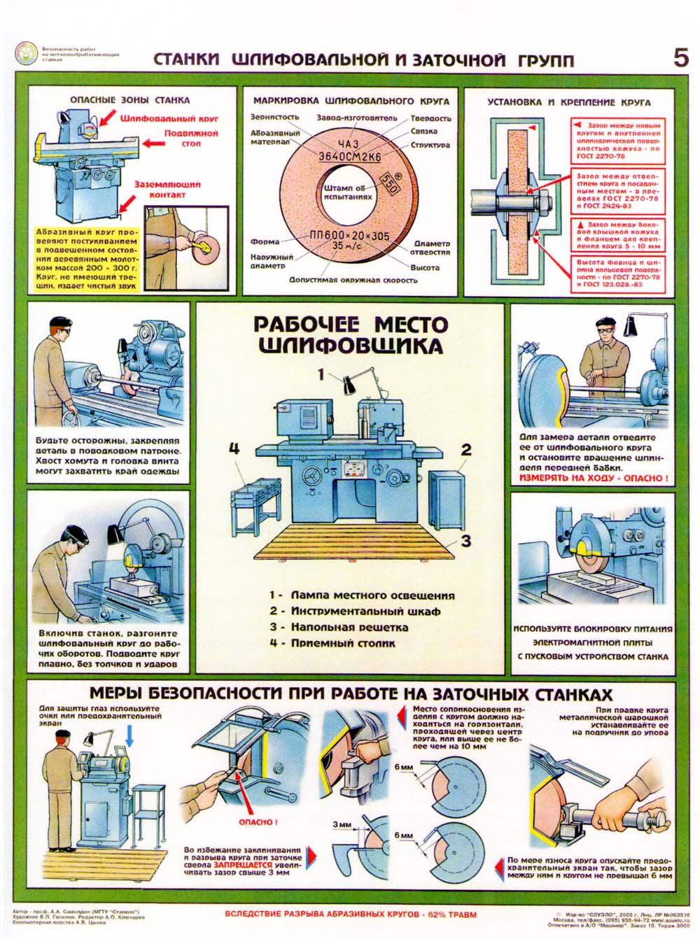 инструкция при работе на фрезерных станках
