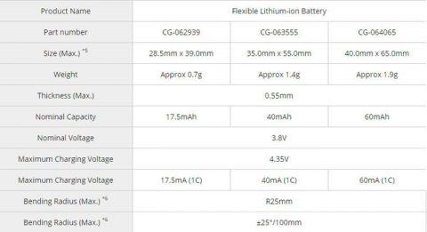 Panasonic анонсирует гибкие аккумуляторы