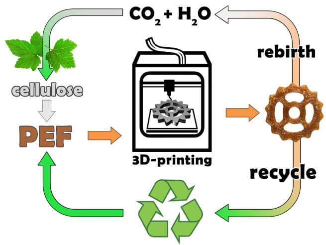Схема воспроизводства материала для 3D-печати