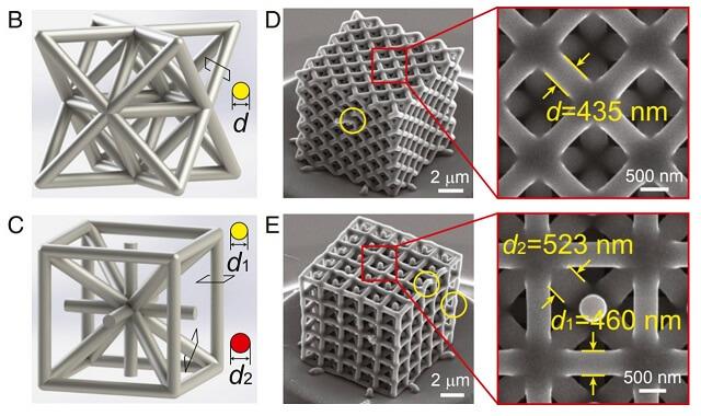 Модели элементарных ячеек решетки (слева) и напечатанные на 3D-принтере решетки после пиролиза (справа). Желтыми кругами обозначены дефекты