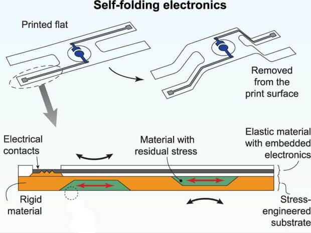 Напечатанную на 3D-принтере электронику научили самосборке
