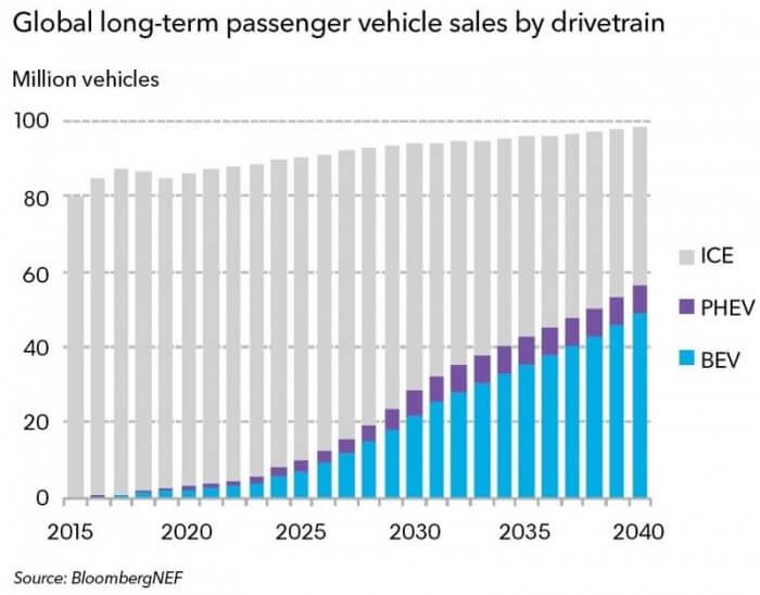 Долгосрочные продажи легковых автомобилей по всему миру