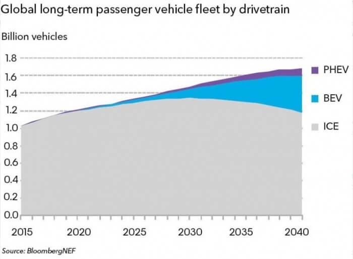 Долгосрочный прогноз парка легковых автомобилей в зависимости от привода