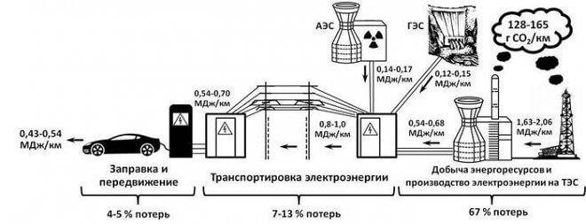 Российские инженеры развенчивают миф о скорой «победе» электромобилей
