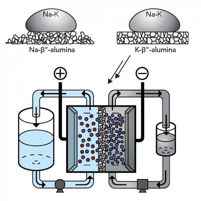 Ученые из Стэнфорда разработали революционную батарею на базе жидкого металла