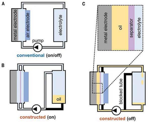 Схема обычного (A) и нового (B и C) алюминий-воздушного аккумулятора