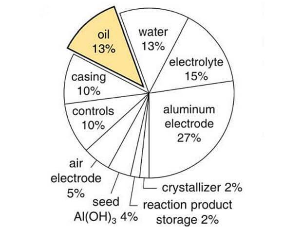 Распределение массы в аккумуляторе