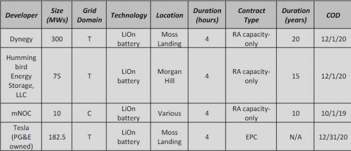 Тесла планирует устанавливать новые массивные стационарные аккумуляторные батареи в Калифорнии