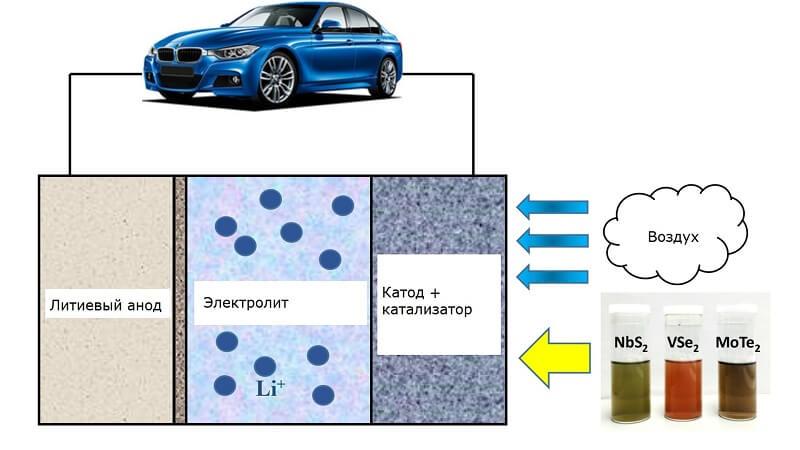 Новые катализаторы повышают плотность хранения энергии в аккумуляторах в десять раз