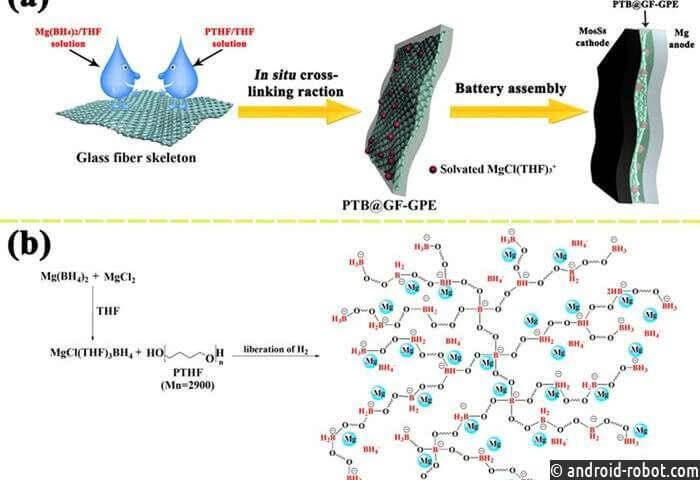 Ученые используют гель полимерный электролит для магниевых батарей высокой производительности