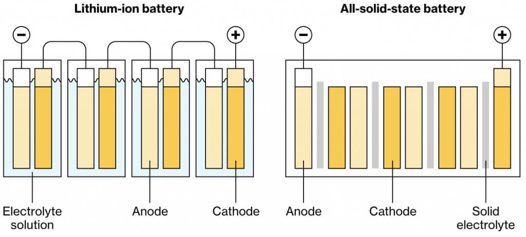 Сравнение обычной Li-ion батареи с твердотельной
