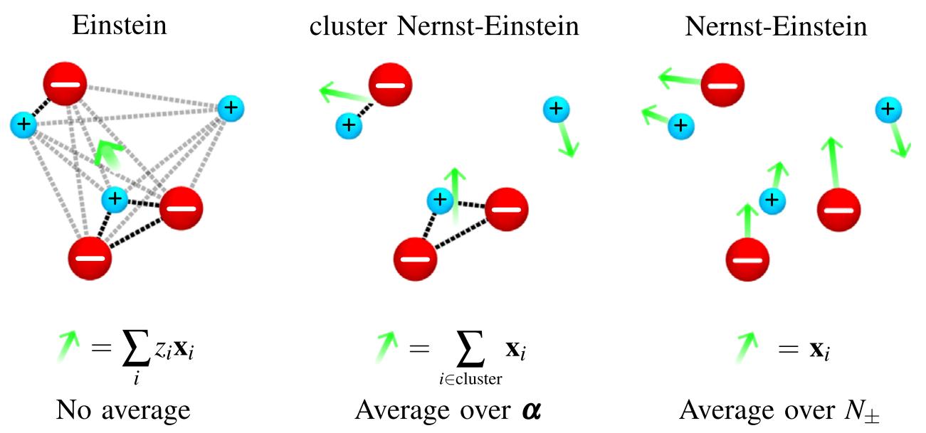 Сравнение учитываемых сил (пунктирные линии) и усреднения по ансамблю (зеленые стрелочки) для подхода Эйнштейна (a), кластерного подхода Нернста-Эйнштейна (b) и стандартного подхода Нернста-Эйнштейна (c)