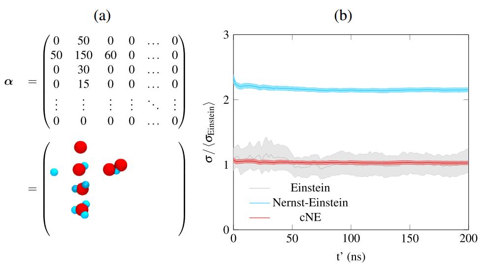 Распределение концентраций кластеров (a) и результаты численного моделирования (b) для идеального случая. Результаты разных подходов отмечены разными цветами