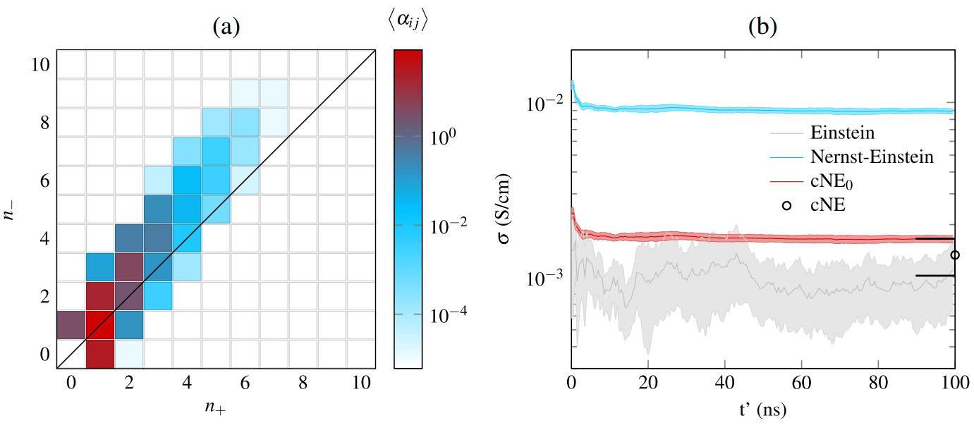 Распределение концентраций кластеров (a) и результаты численного моделирования (b) для реалистичного случая. Результаты разных подходов отмечены разными цветами