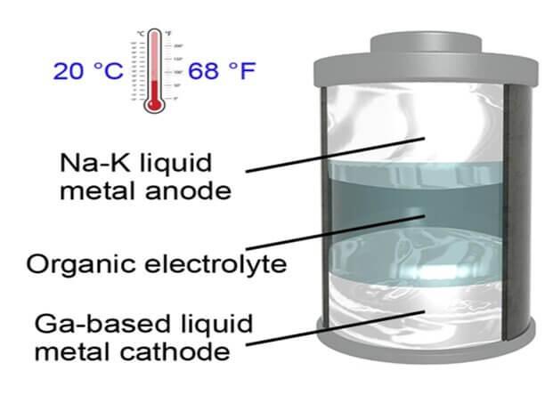 Жидкометаллический аккумулятор нового типа работает при комнатной температуре