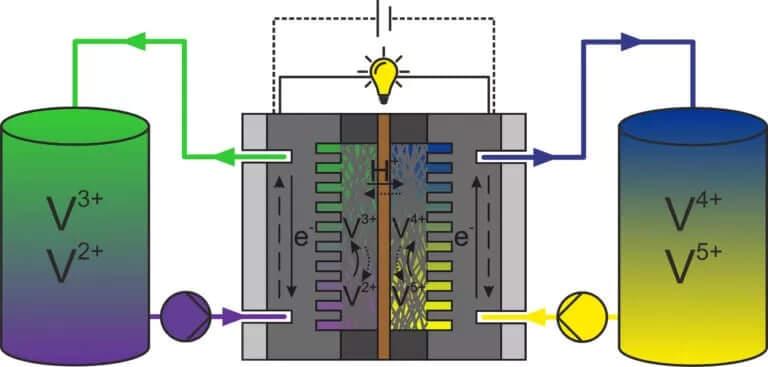 Схематическое изображение ванадиевой проточной батареи