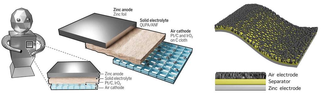 Электрод воздушно-цинкового аккумулятора покрытый нановолоконной мембраной из кевлара