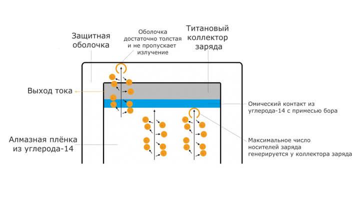 Принцип работы нового бета-вольтаического элемента