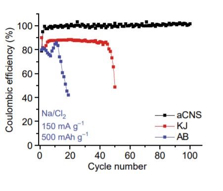 Кулоновская эффективность батарей с разным катодным материалом: черным цветом показаны батареи с катодом из полых углеродных наносфер, красным -- с катодом из ketjenblack carbon black, синим -- с катодом из ацетиленовой черни