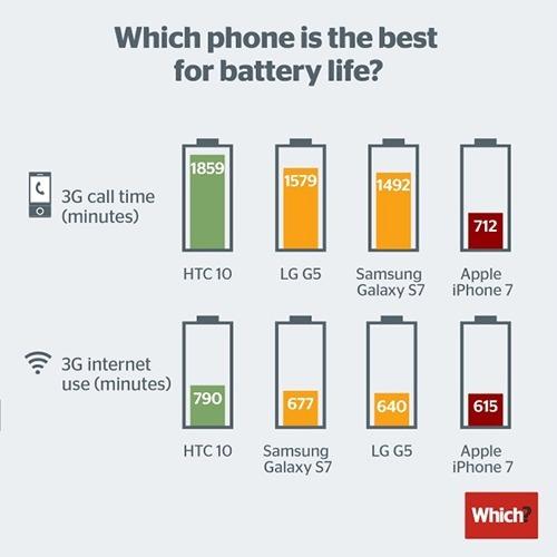 Аккумулятор iPhone 7 признали худшим среди флагманов