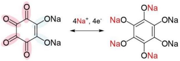 Структура использованного вещества и схема перемещения ионов во время зарядки и разрядки