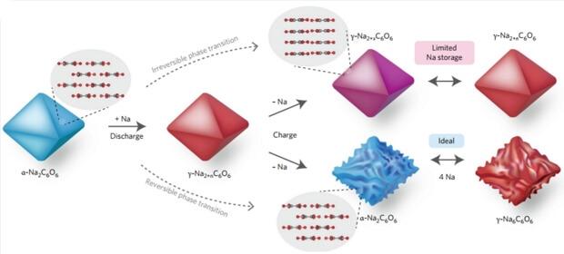 Схема зарядки и разрядки аккумулятора при обратимом и необратимом фазовом переходе