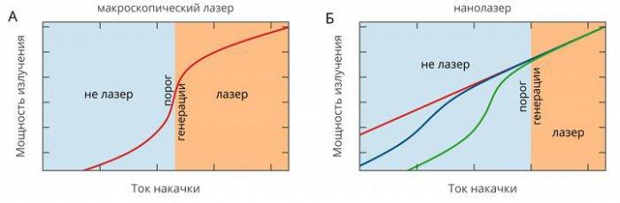 Рисунок 1. Зависимость выходной мощности излучения от тока накачки для макроскопического (обычного) лазера (а) и для нанолазеров (б) при заданной температуре