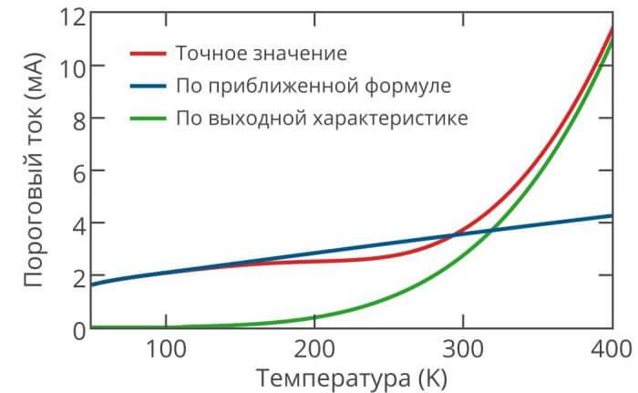 Рисунок 2. Зависимость порогового тока в нанолазере от температуры. Зеленая кривая – найденная по выходной характеристике, красная — рассчитанная по когерентности излучения, синяя — даваемая приближенной формулой. Когда пороговый ток по выходной характеристике превосходит найденный по приближенной формуле, лазер становится «макроскопическим»