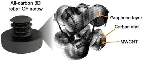 Новый материал, графено-нанотрубочная «пена»