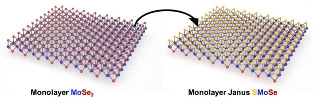 Исходная структура диселенида молибдена и структура полученного соединения SMoSe, в котором атомы селена с одной стороны плоскости заменены на атомы серы