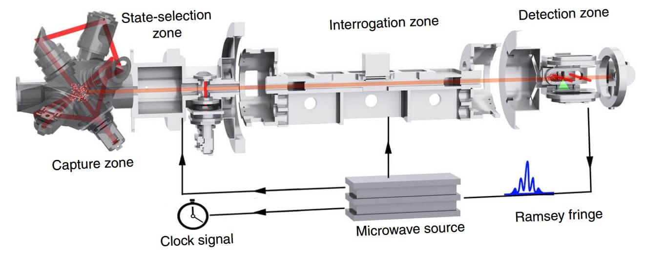 Схема устройства холодных атомных часов, запущенных в космос
