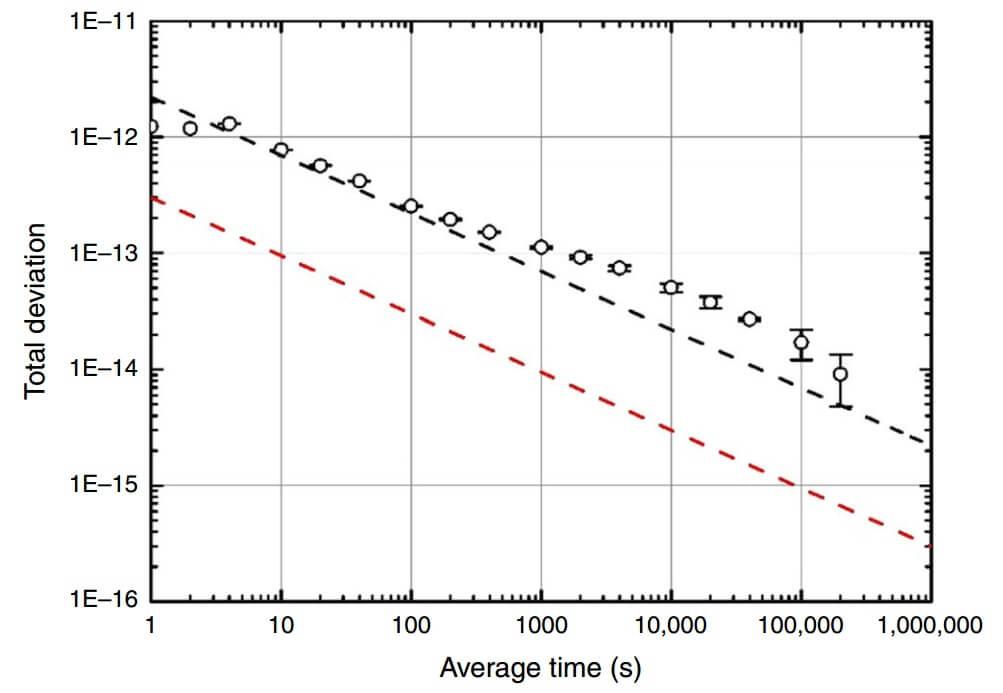 Отклонение частоты часов от частоты наземного водородного мазера (черные кружки), теоретически предсказанная величина отклонения (черная пунктирная линия) и то же отклонение на орбите (красная линия)