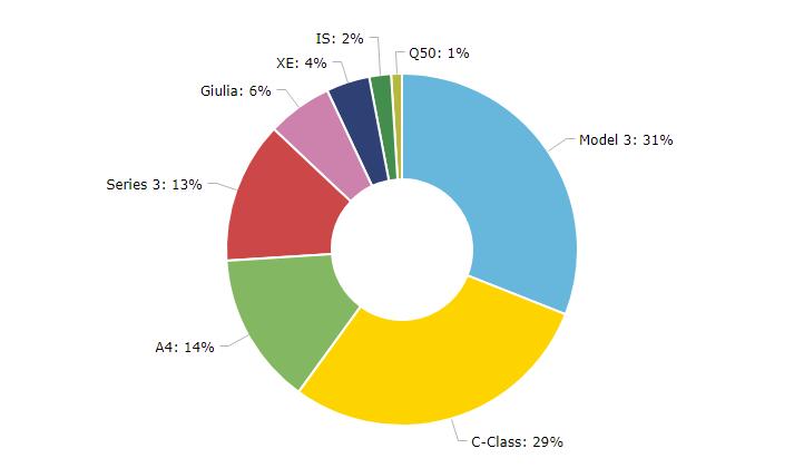 Рынок среднеразмерных седанов премиум-класса