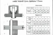 Значение третьей и четвертой цифр номера моделей группы фрезерных станков