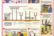 Отключения в электроустановках напряжением выше 1000 В