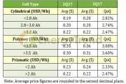 TrendForce: цены на литий-ионные аккумуляторы продолжают рост
