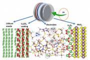 Новая литий-воздушная батарея работает на атмосферном кислороде