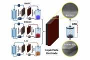 Улучшенные проточные батареи снизят стоимость хранения энергии в 5 раз