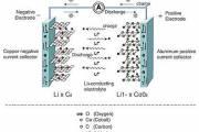 Различия между аккумуляторами и суперконденсаторами