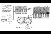 Этапы создания мембраны