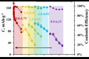 Зависимость емкости (в миллиампер-часах на грамм (mAh/g) материала, левая вертикальная ось) и обратимости заряда-разряда (в %, отношение емкости на разряде к емкости на заряде) от тока в единицах С (1С – ток, численно равный максимальной теоретической емкости электродного материала – 197 mA/g; током 1С электрод полностью заряжается или разряжается за 1 час)