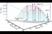 Предсказан материал с рекордной температурой плавления