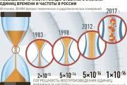 Российские часы претендуют на звание самых точных в мире