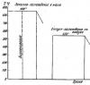 График термической обработки пробы