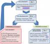 Порядок согласования технического паспорта КСОБ (ТП КСОБ) в электронном виде