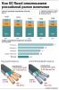Сколько алюминия потребляют в России